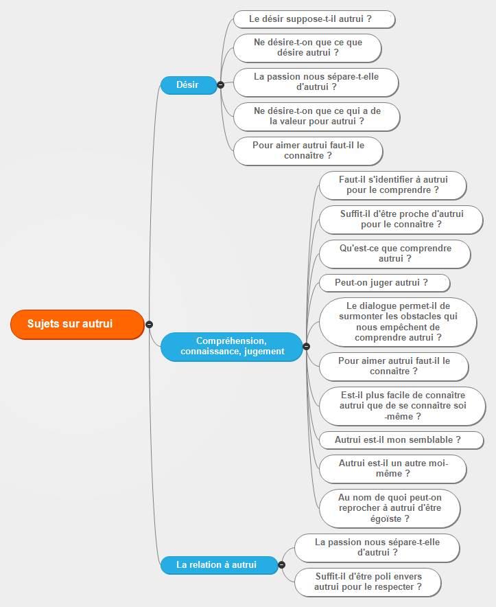 dissertations philosophiques bonheur 8 videos play all philosophie - méthodologie - dissertation - s/es/l les bons profs la dissertation : exemple pratique de la méthode - duration: 35:25 netprof 303,019 views.
