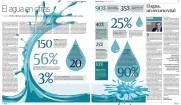 """DOBLE PÁGINA: Especial """"día mundial del agua"""""""