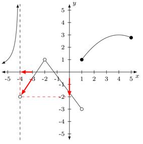 Problema 3 de límites laterales 2