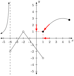 Problema 3 de límites laterales 4