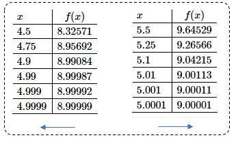 Problema de valores de límite con tablas