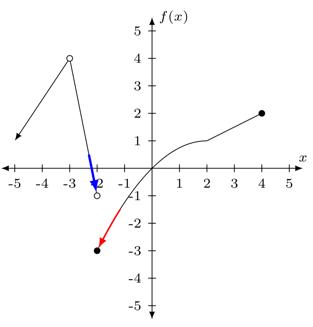 Problema 4 de límites con gráficas