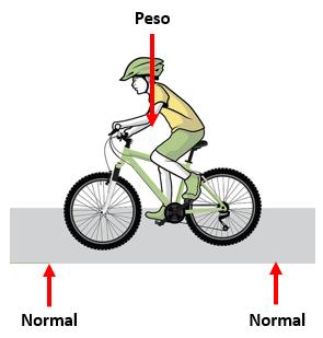 Manejando bicicleta trabajo Física