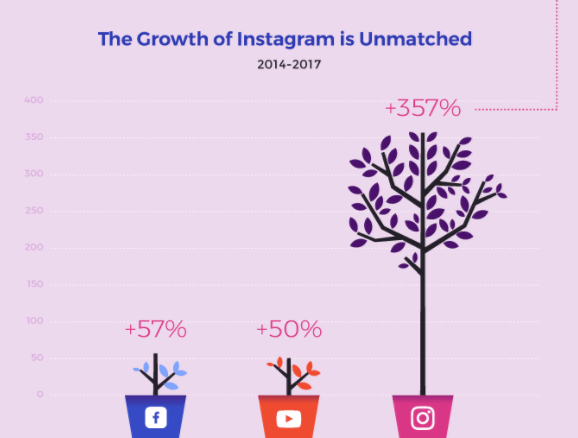 influence Instagram