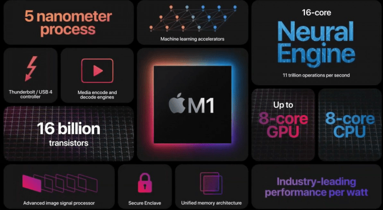 Apple M1 components