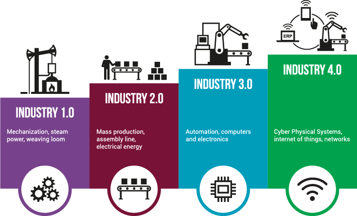 Industry 4.0 illustration