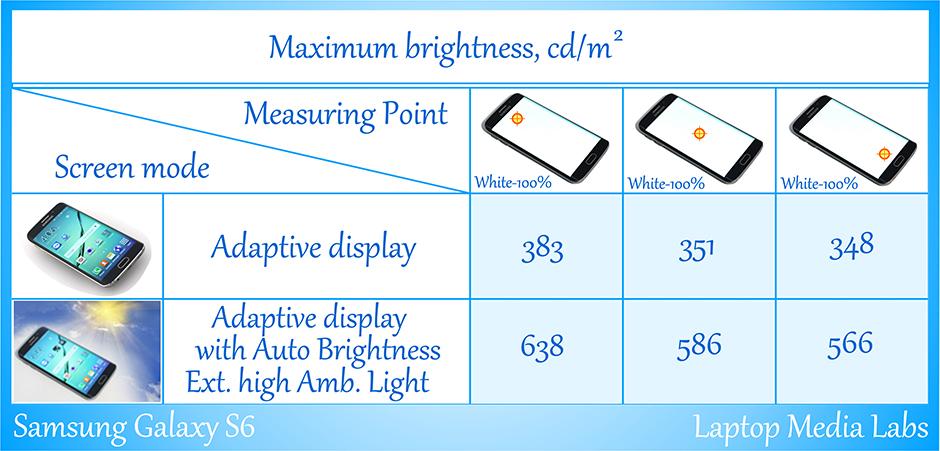 E-Brightness-Samsung Galaxy S6