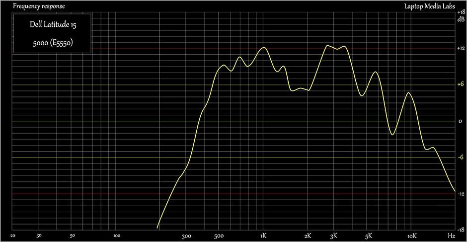 E-Sound-Dell Latitude 15 5000 (E5550)