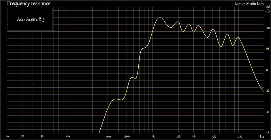 Sound-Acer Aspire R13