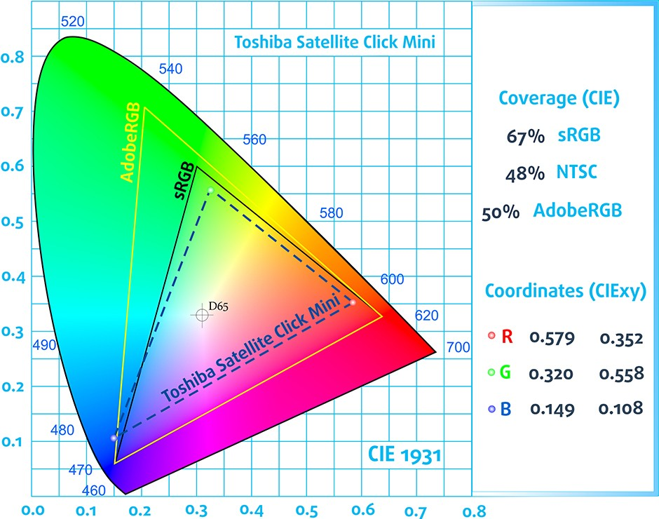CIE-Toshiba Satellite Click Mini