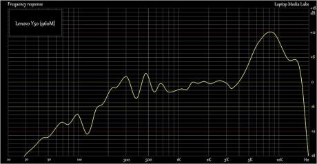 E-Sound-Lenovo-Y50-960M-940x487