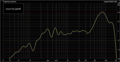 E-Sound-Lenovo-Y50-960M