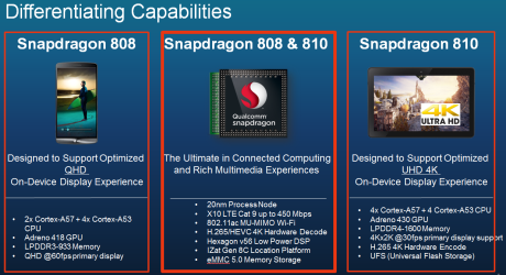 Snapdragon808-Chip