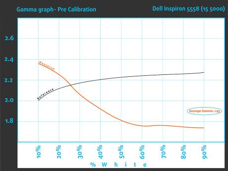 GammaPre-Dell Inspiron 5558 (15 5000)