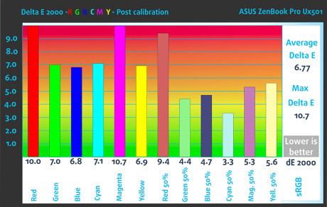 POST_RGB_Asus ZenBook Pro UX501