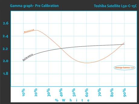Pre_GammaGraph_Toshiba Satellite L50
