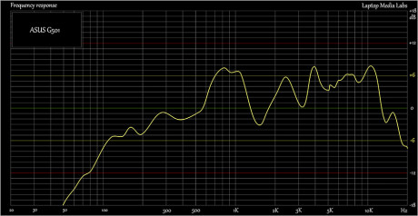 Sound-ASUS-G501J