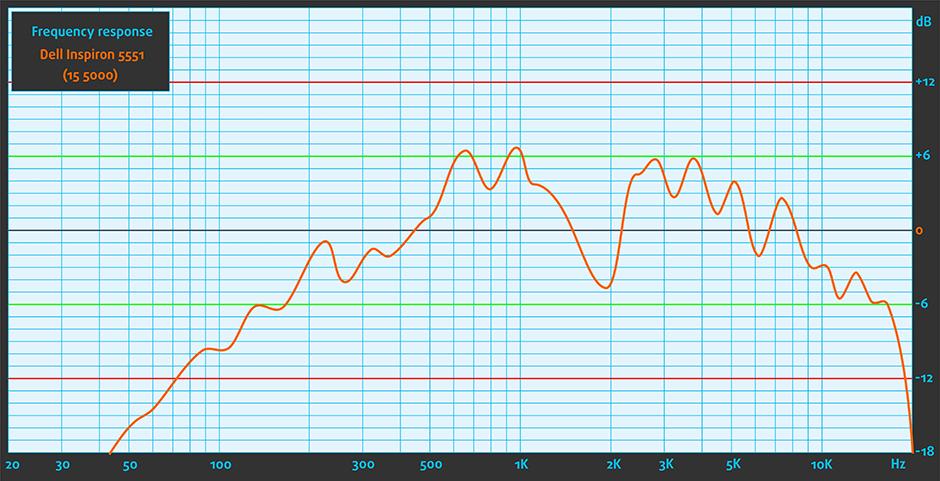 Sound-Dell Inspiron 5551 (15 5000)