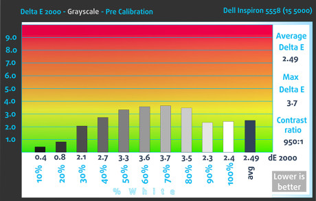 dE2000-Gr-Pre-Dell Inspiron 5558