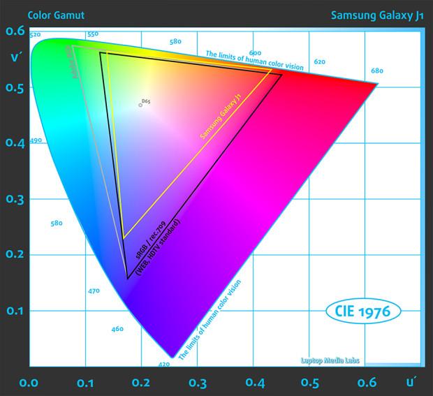 ColorGamut_Samsung Galaxy J1