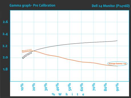Gamma-Bef-Dell 24 Monitor (P2416D)