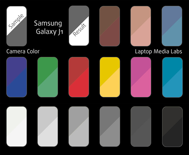 Samsung Galaxy J1 camera color chart