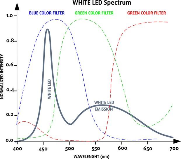 White Led Spectrum