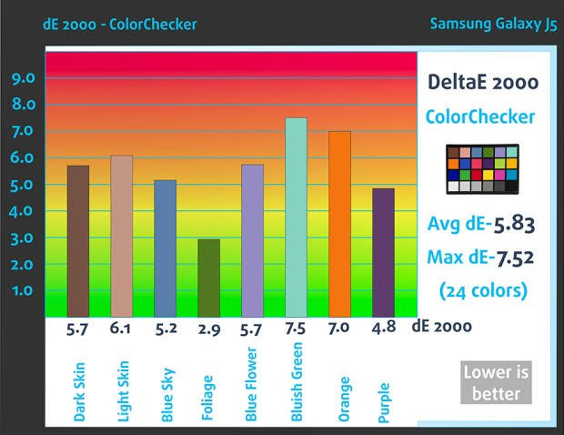 ColorCheker-Samsung Galaxy J5
