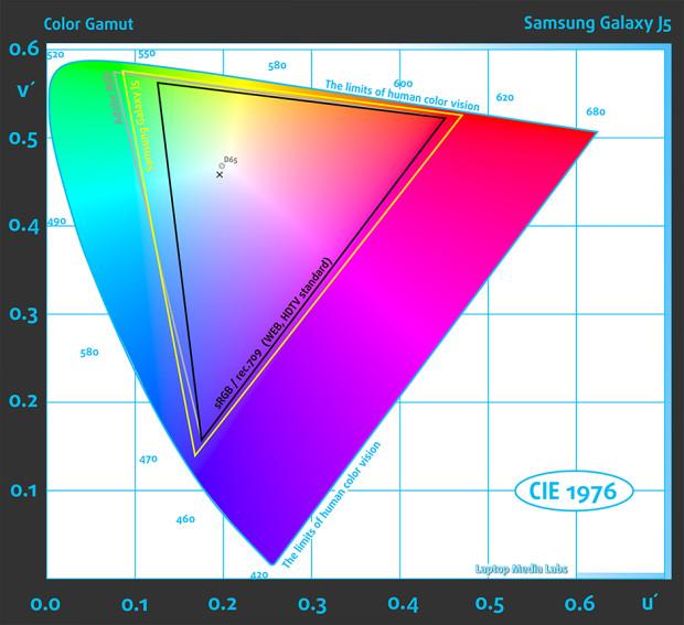 Gamut-Samsung Galaxy J5