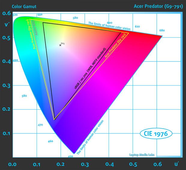 Colors-Acer Predator (G9-791)