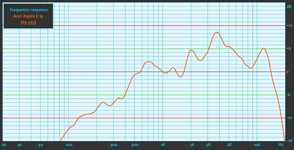 Sound-Acer Aspire E 15 (E5-575)