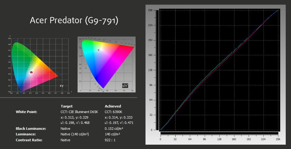 xRite-Acer Predator (G9-791)