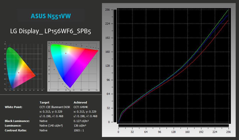 xRite-ASUS-n551vw