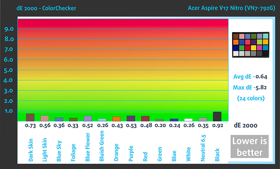 ColorChecker-Acer Aspire V17 Nitro (VN7-792G, Black Edition)