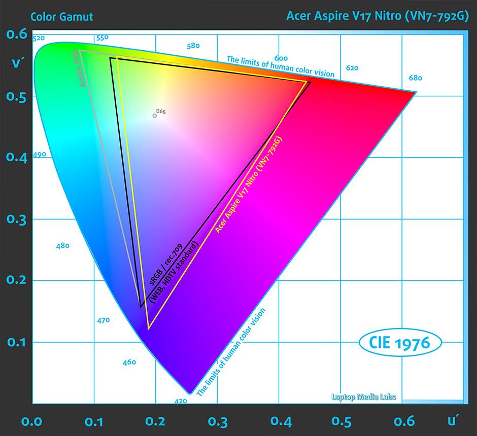 GAMUT-Acer Aspire V17 Nitro (VN7-792G, Black Edition)