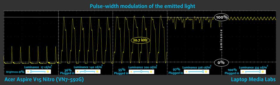 PWM-Acer Aspire V15 Nitro (VN7-592G)