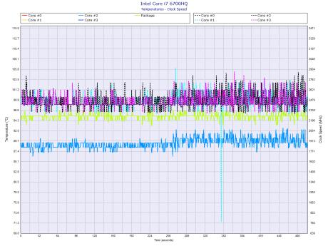 Predator-2-Intel-Core-i7-6700HQ_temperature_clockspeed
