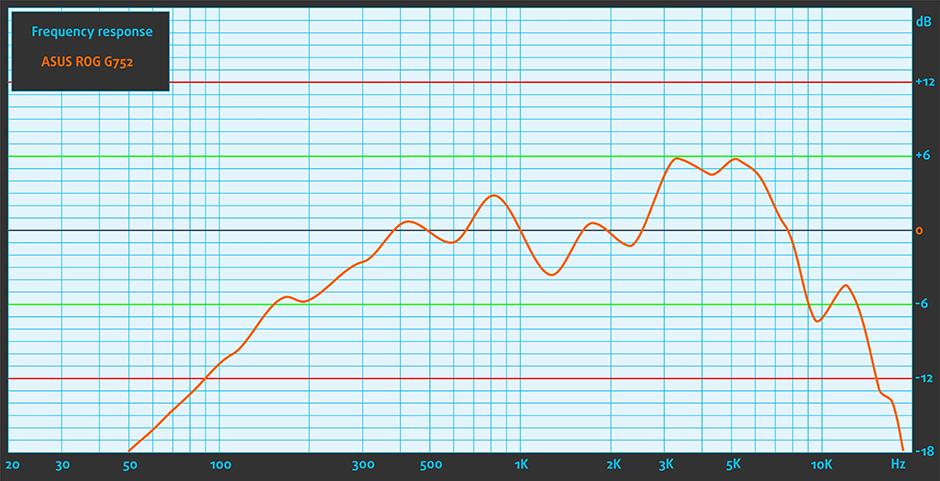 Sound-ASUS ROG G752