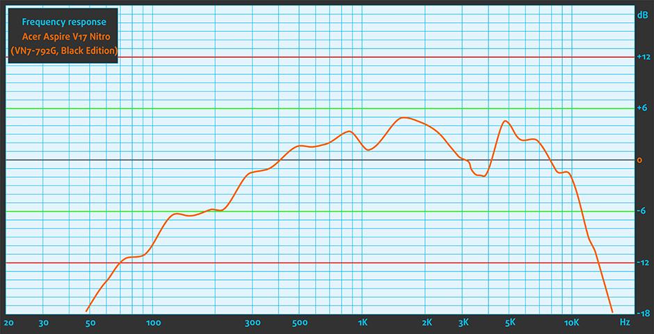 Sound-Acer Aspire V17 Nitro (VN7-792G, Black Edition)