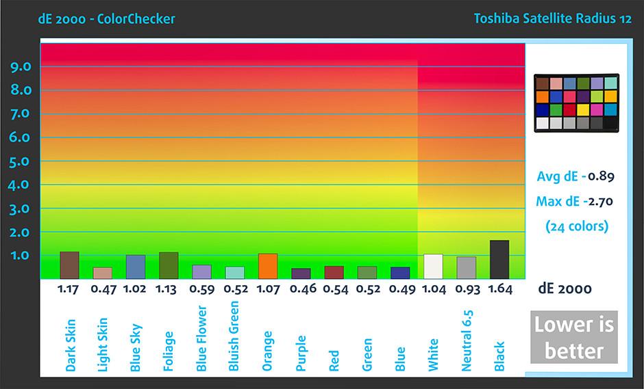 ColorChecker-Toshiba Satellite Radius 12