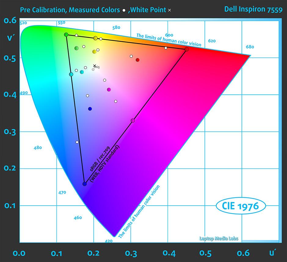 Colors-Dell Inspiron 7559