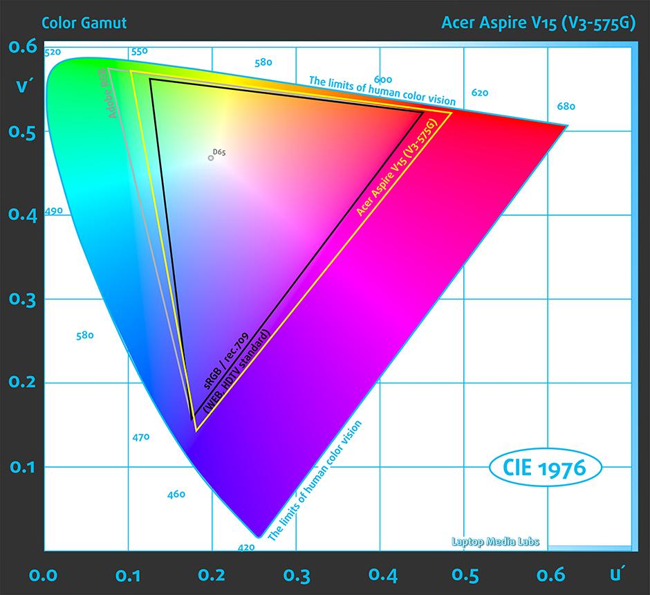 GAMUT-49-Acer Aspire V15 (V3-575G)