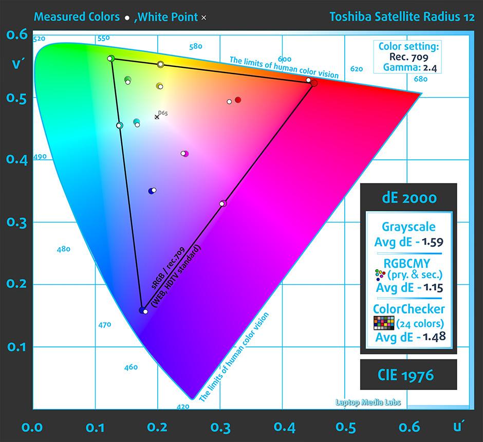 Rec709Colors-Toshiba Satellite Radius 12