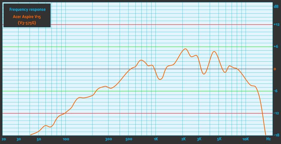 Sound-Acer Aspire V15 (V3-575G)