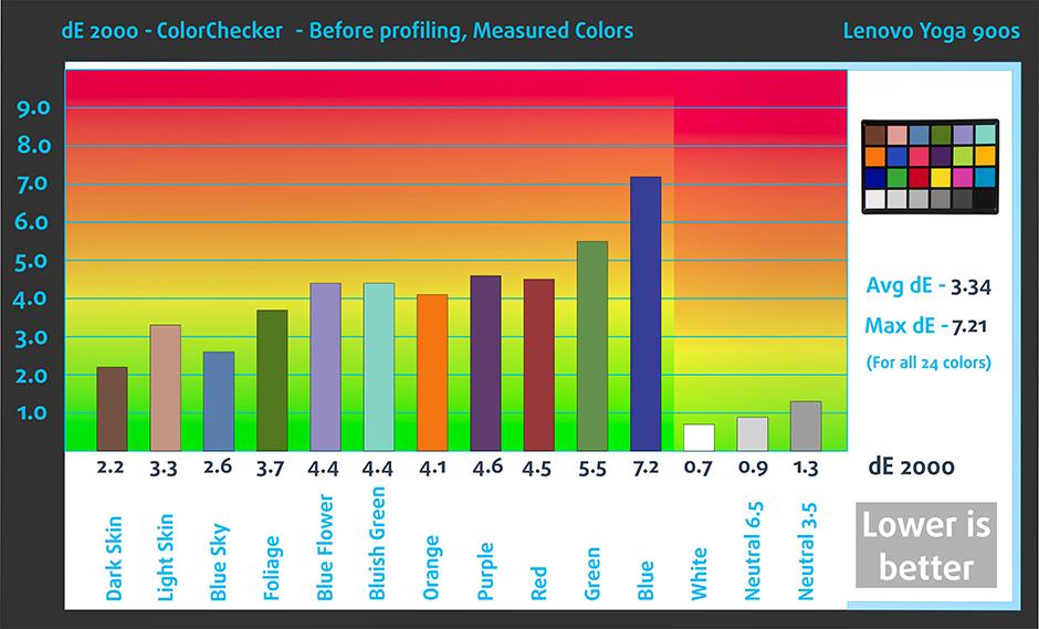 ColorChecker-BEF-Lenovo Yoga 900s