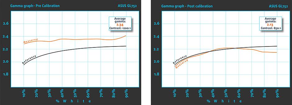Gamma-ASUS GL752