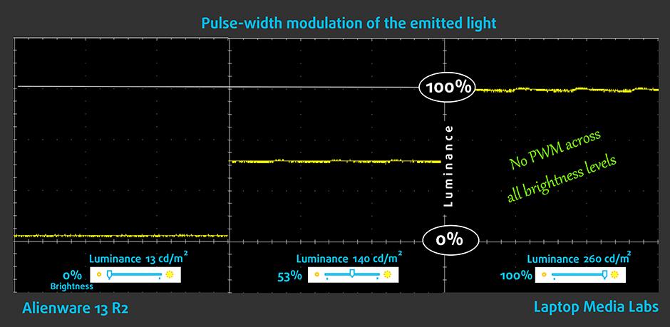 PWM-Alienware 13 R2