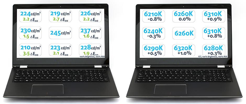 BefMax-Lenovo Yoga 510 (15-inch)