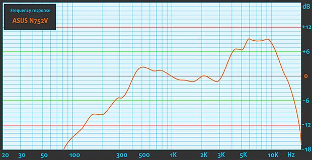 Sound-ASUS-N752V--620