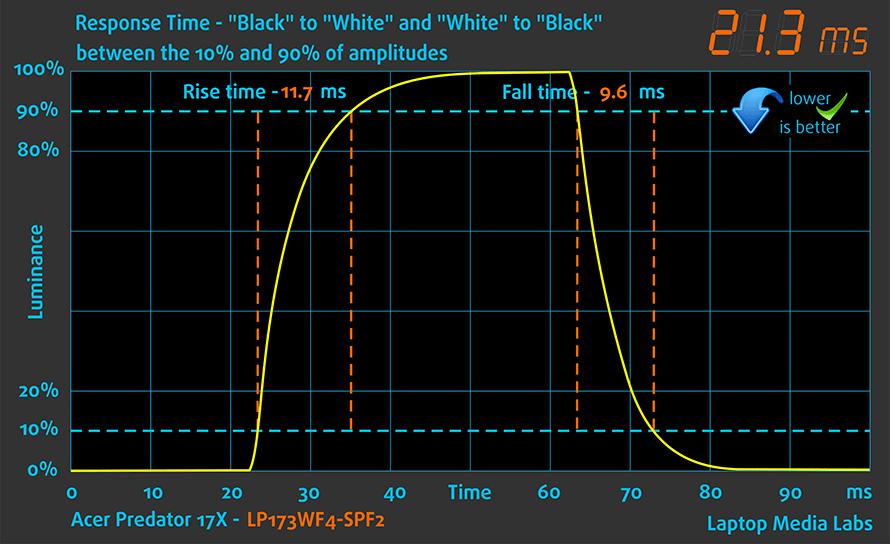 RespTime-Acer-Predator-17X